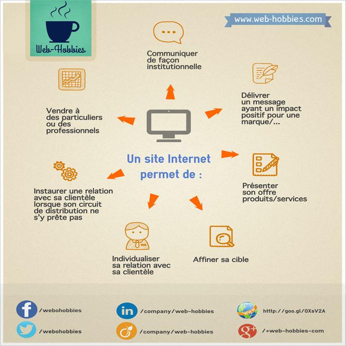 site internet : fonctions