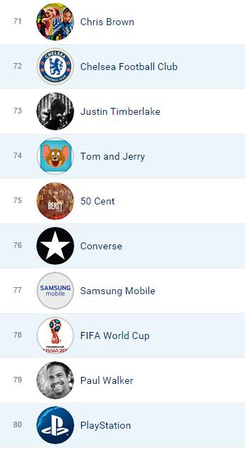 top 10 pages facebook au monde - top 100