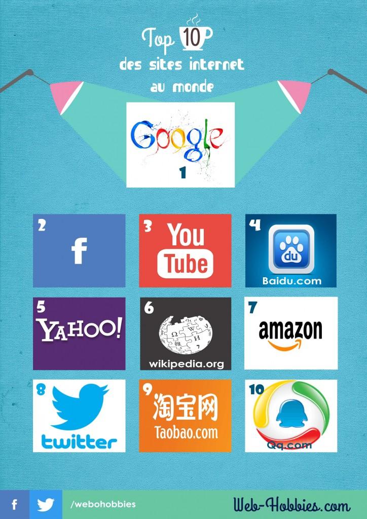 Top 10 sites internet les plus visités au monde -Classement-
