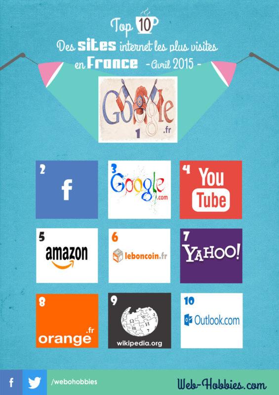 Top 10 sites web les plus visités en France -Avril 2015-