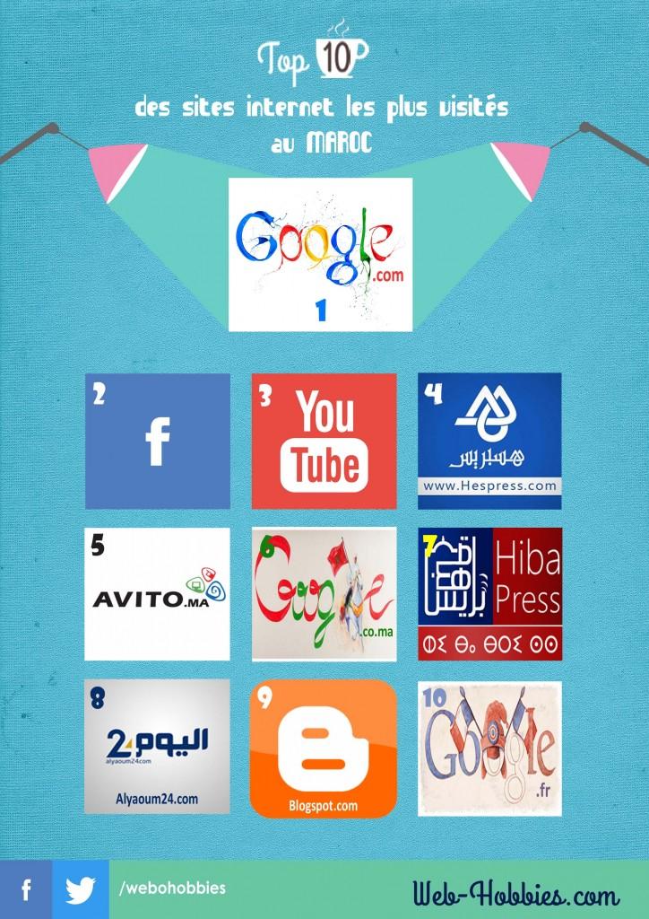 Top 10 sites internet au Maroc