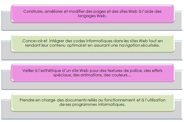 Missions programmeur Web