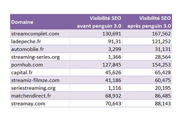 Sites Favorisés par google penguin - Google PENGUIN, l'algorithme qui pénalise les mauvais sites
