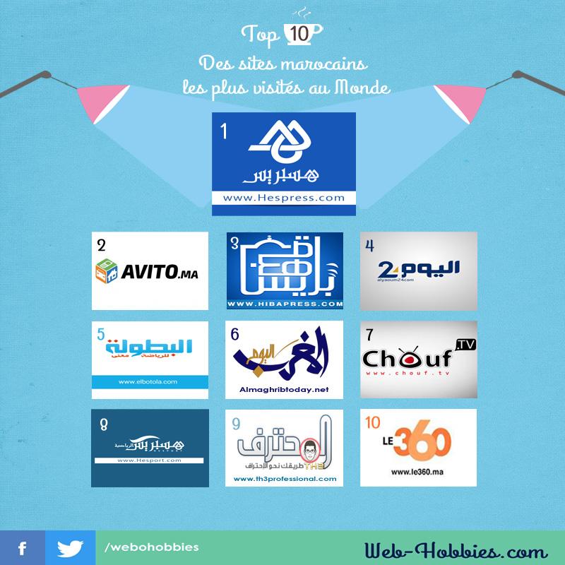 Top 10 sites marocains les plus visités au monde