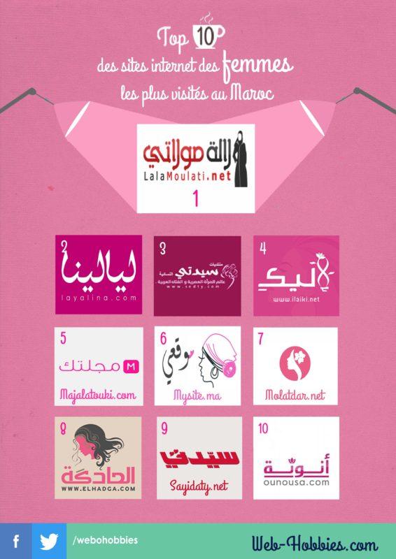 Top 10 sites des femmes les plus visit s au maroc for Sites de cuisine les plus visites