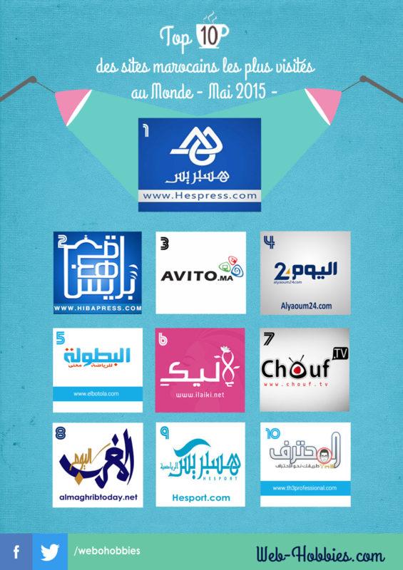 Top 10 sites marocains les plus visités au monde – Mai 2015 –