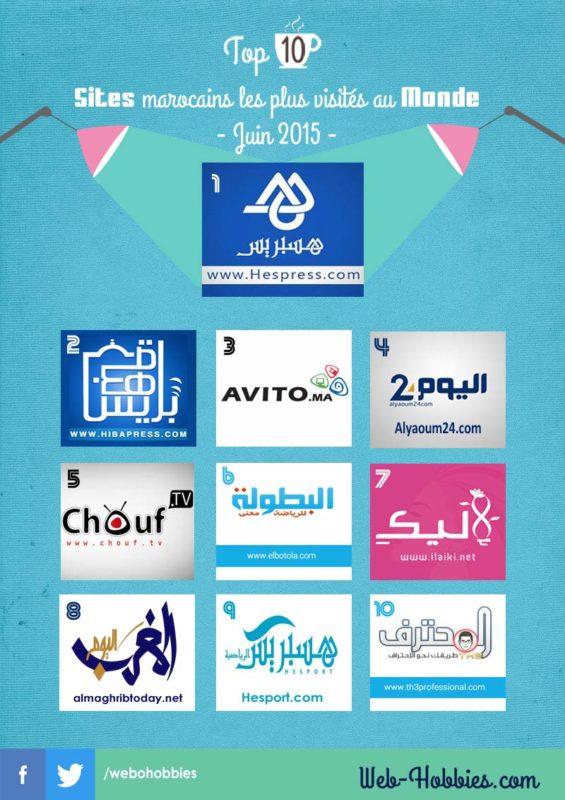 TOP 10 sites marocains les plus visités au Monde -Juin 2015-