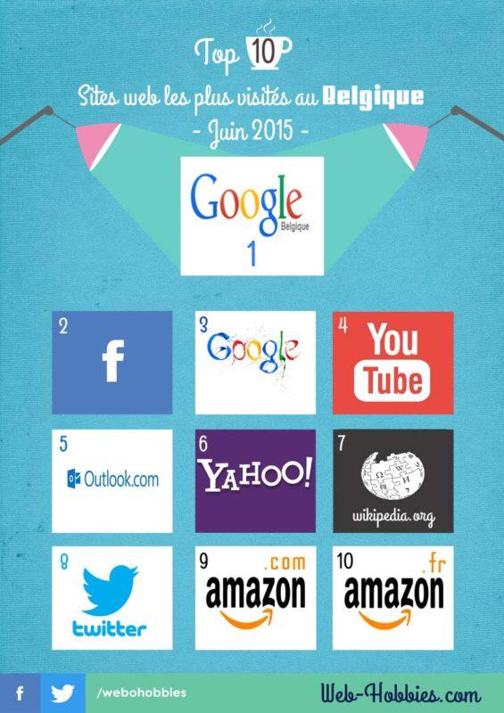 TOP 10 sites web au Belgique -Les plus visités en Juin 2015-