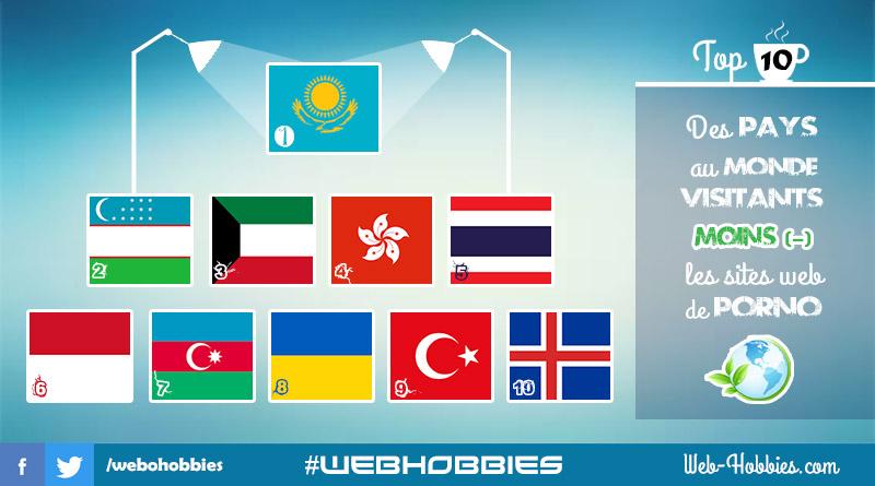 Top 10 pays où l'internaute préfère moins le site de cul