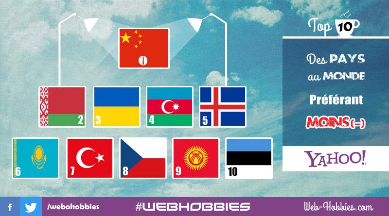 Classement Yahoo | TOP 10 pays qui préfèrent moins Yahoo