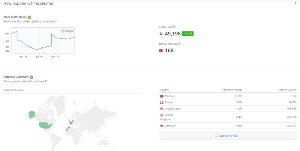 Hmizate Le gagnant du prix du meilleur site de e-commerce de l'année 2012 au Morocco Web Awards