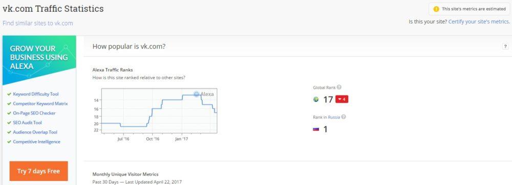 Classement Alexa de : Vk.com